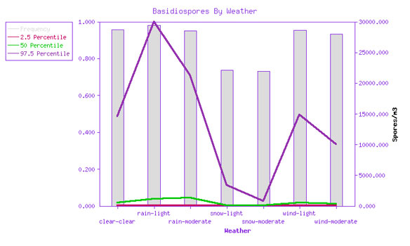 Basidiospore frequency of detection and spore density vs. weather