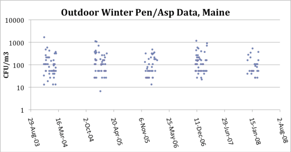 Spore Concentrations for Winter Samples in Maine